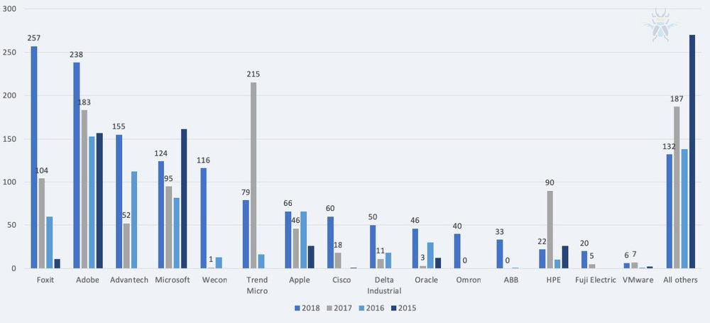 Figure 2 - Vendor count of published advisories - 2015-2018
