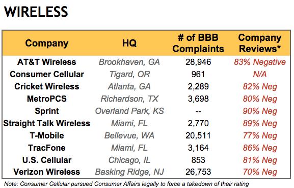 wireless-phone-complaints-legal-action