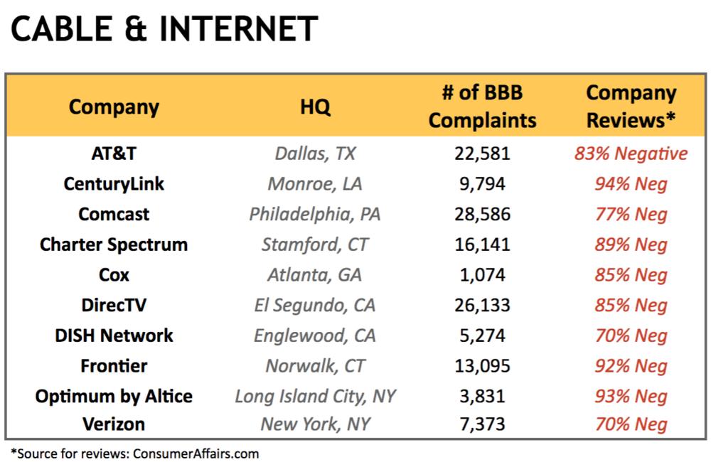 cable-internet-complaints-legal-action