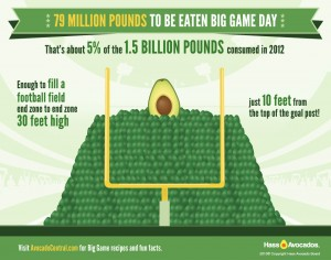 Avocados are one of the healthiest superbowl noshes!