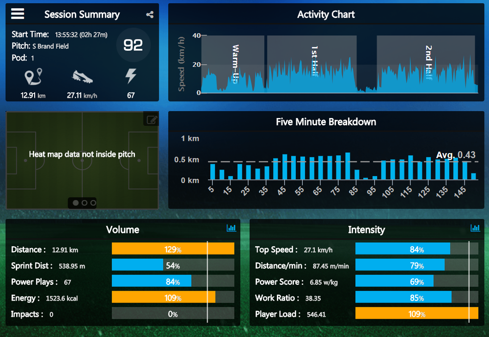Sports Science Data Collection & Analysis   The GC Strength Team Performance Management Program dives deep in detail with athletes' schedules and training loads. This upgrade is designed to maximize development for athletes of all ages.
