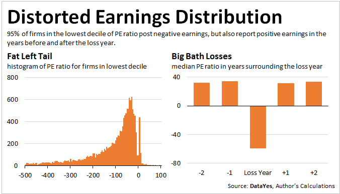 Distorted Earnings Distribution