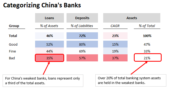 Categorizing China's Banks.png