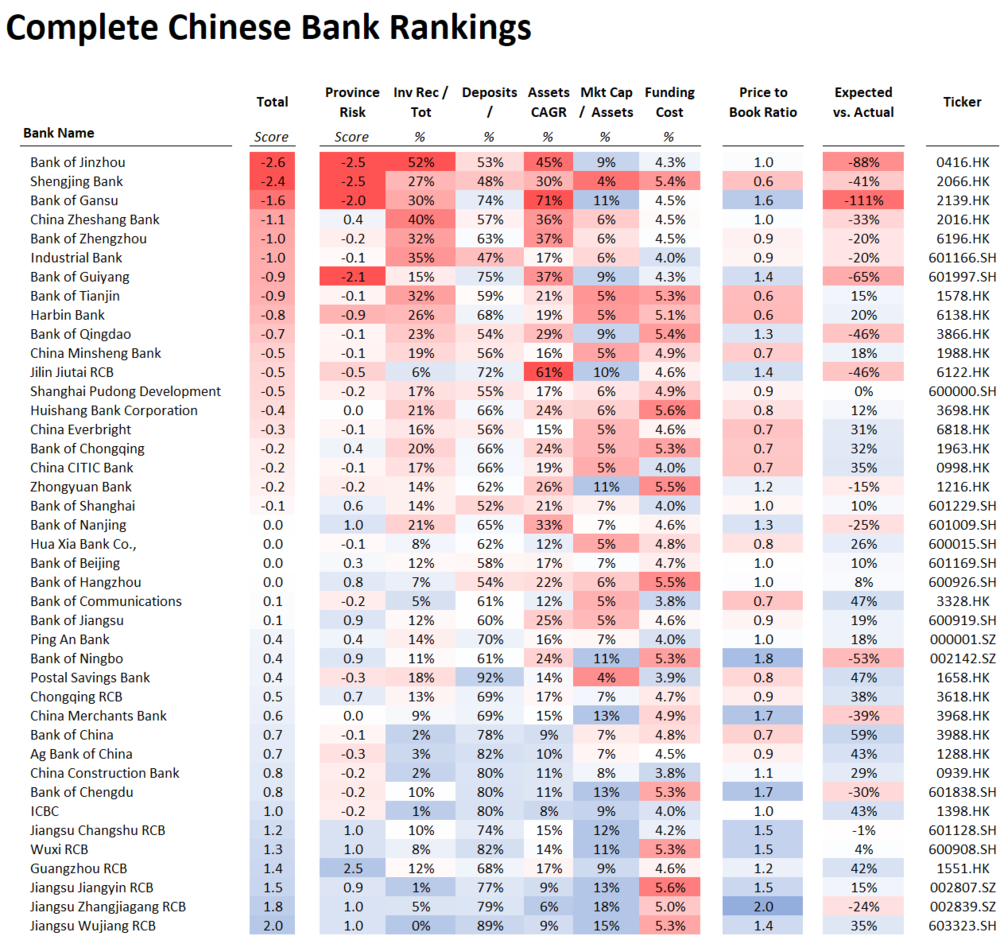 Compete China Bank Rankings.png