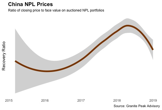 china_npl_prices.jpg