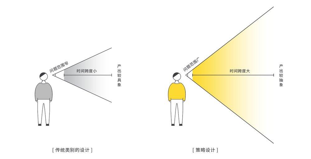 传统类别的设计与策略设计的对比