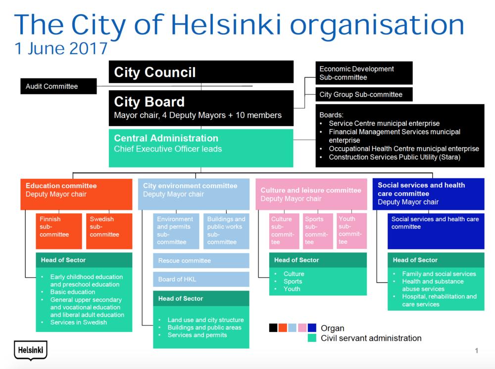 赫尔辛基市政府的组织架构由许多不同部门组成,如何发挥各部门的优势的同时促进协作是赫尔辛基一直在解决的问题
