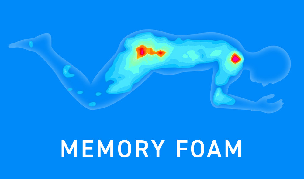 MemoryFoam_PressureMapping_CMYK_v2.0.jpg