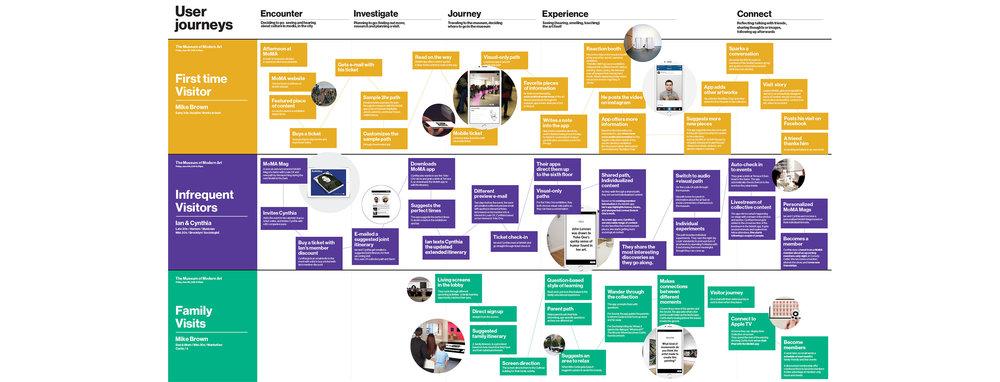 MoMA_innovation-journey.jpg