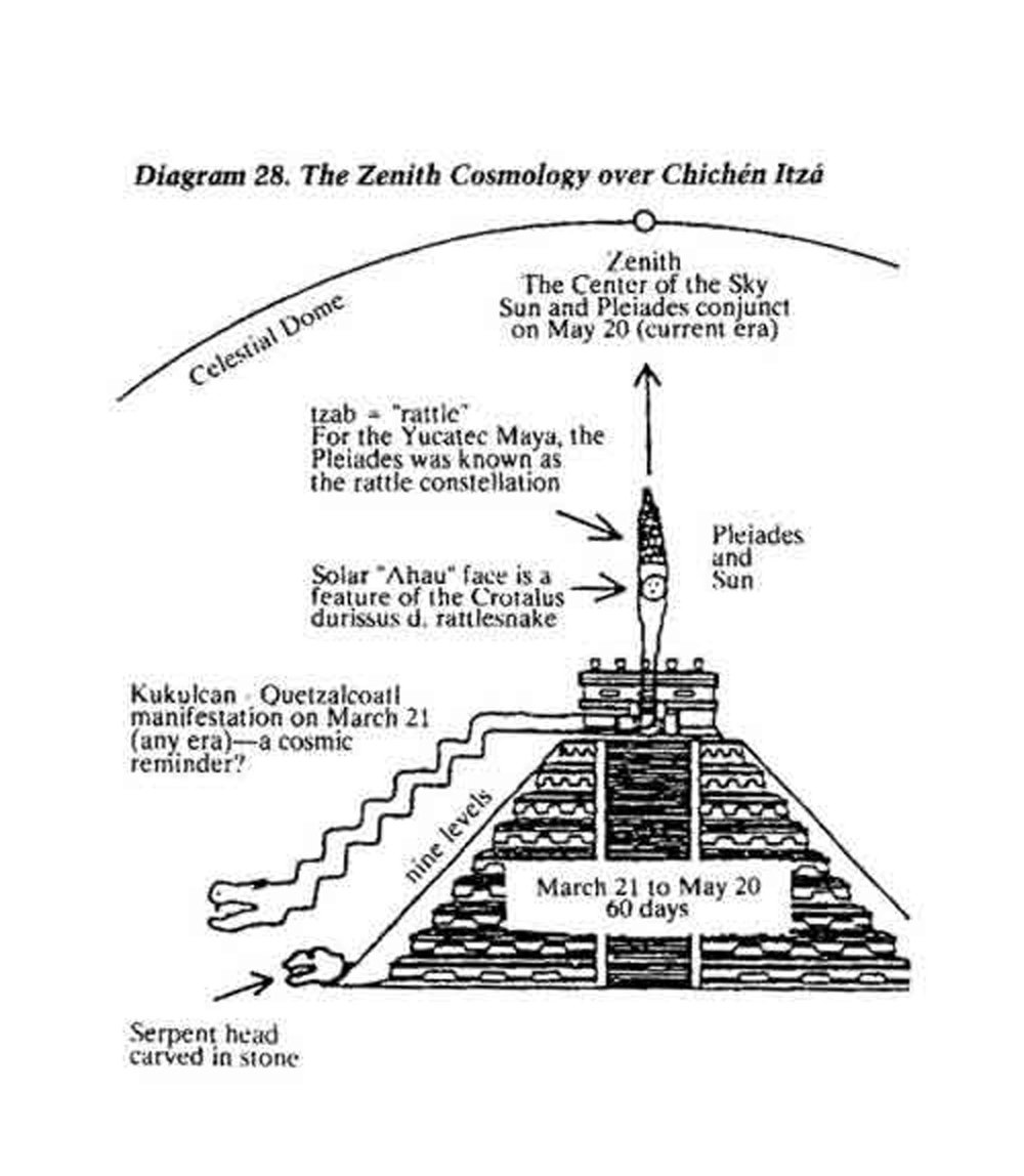 Chichn Itz Hammocks Ruins Earth Cross Section Diagram For Pinterest One Of Many Ways How Kukulkn Is Interpreted Credit