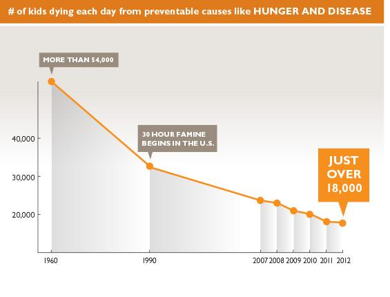 The number of kids dying from preventable causes like hunger and disease is dropping every year.