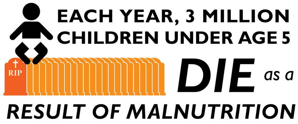 Each year, 3 million children under age 5 die as a result of malnutrition.