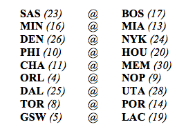(League rank as of 10/29)