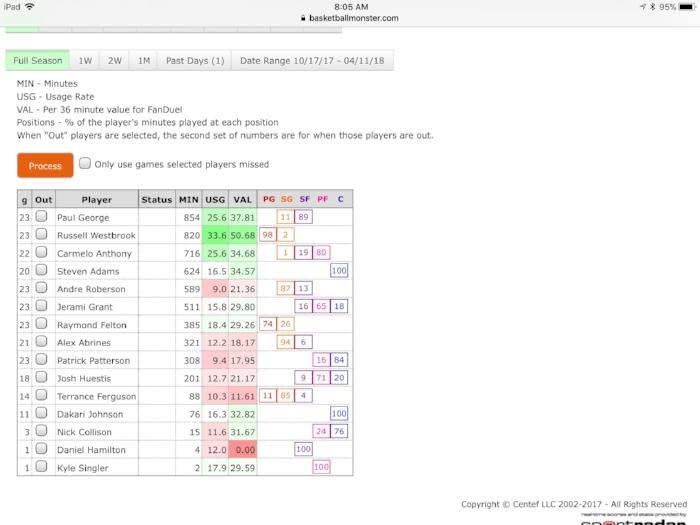 Westbrook usage.jpg