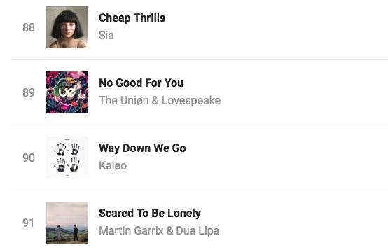 #89 at Shazam Chart Norway