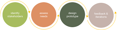 This provides an overview of the design process.