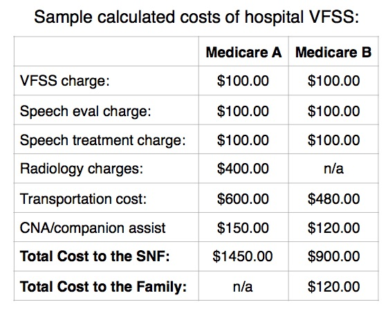 FEES vs. MBSS costs