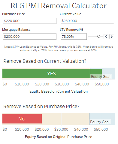 pmi removal calculator get rid of the biggest ripoff in real estate