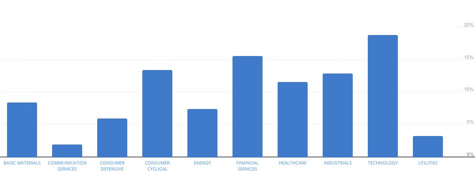 diversifying-across-industry