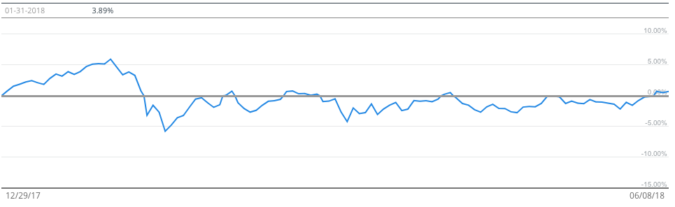 Tracking my portfolio performance in Personal Capital for free