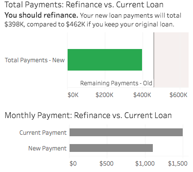 Mortgage recast calculator: Figure out when to recast | Real