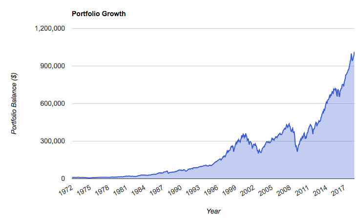 The US stock market over time