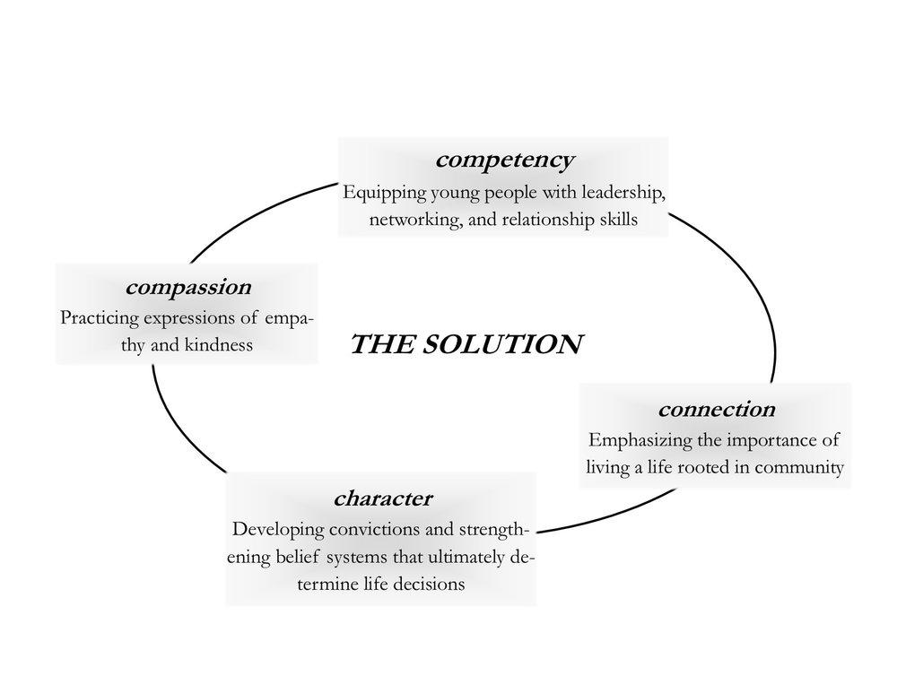 TheSolution.jpg