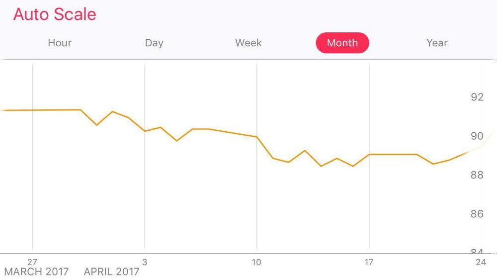 A graph of my weight from March-April 2017