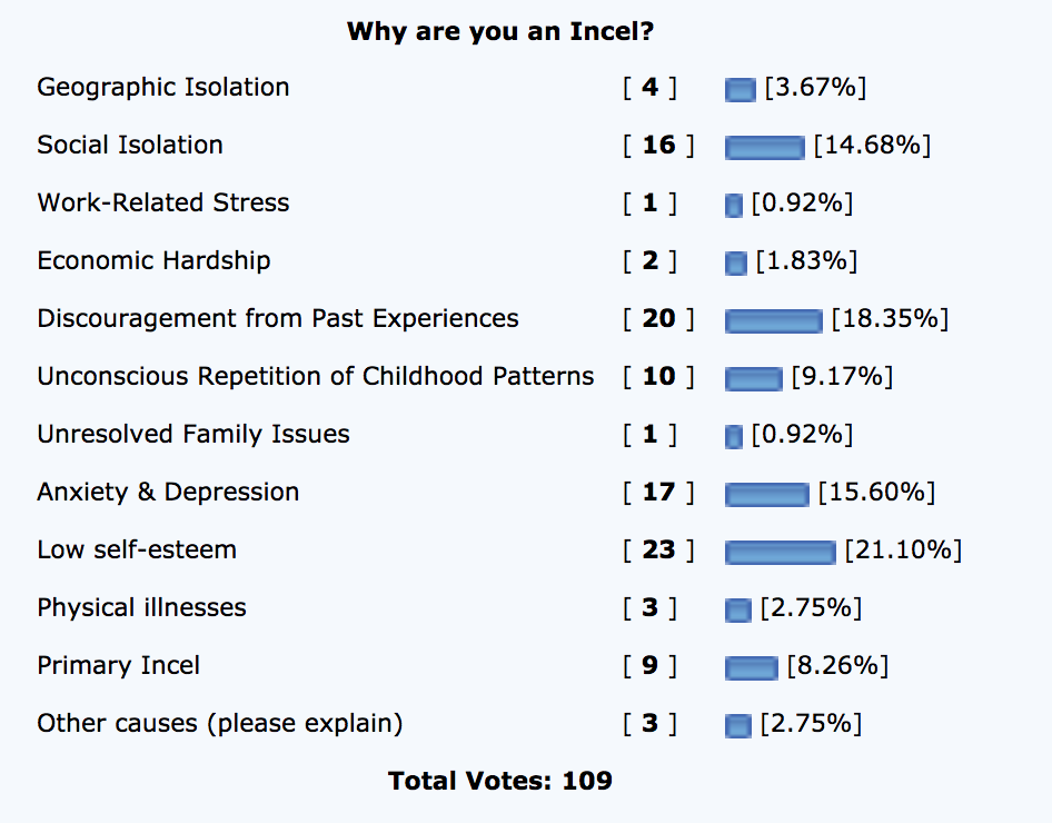 The poll from IncelSupport, detailing users' reasons for being incel