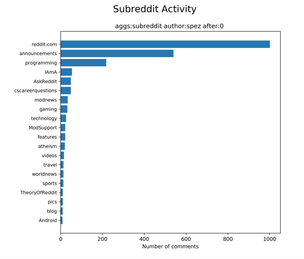 Steve Huffman (spez) subreddit activity