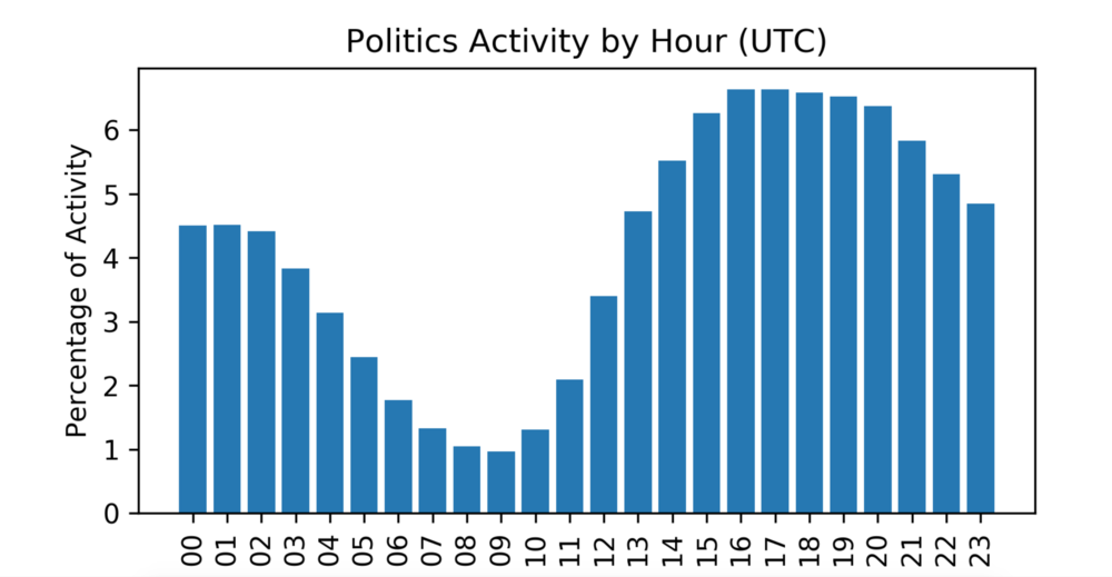 politics time of day post frequency
