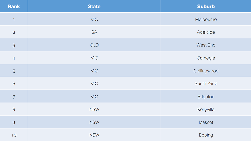 Top 10 Suburbs Australia wide with New Apartment project (Source: BigDatr)