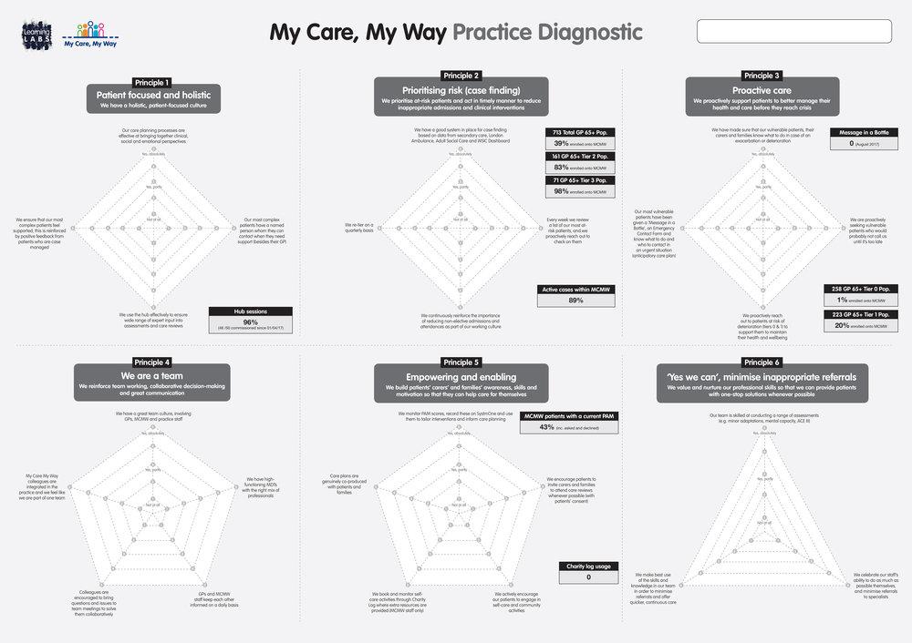 Practice diagnostic tool