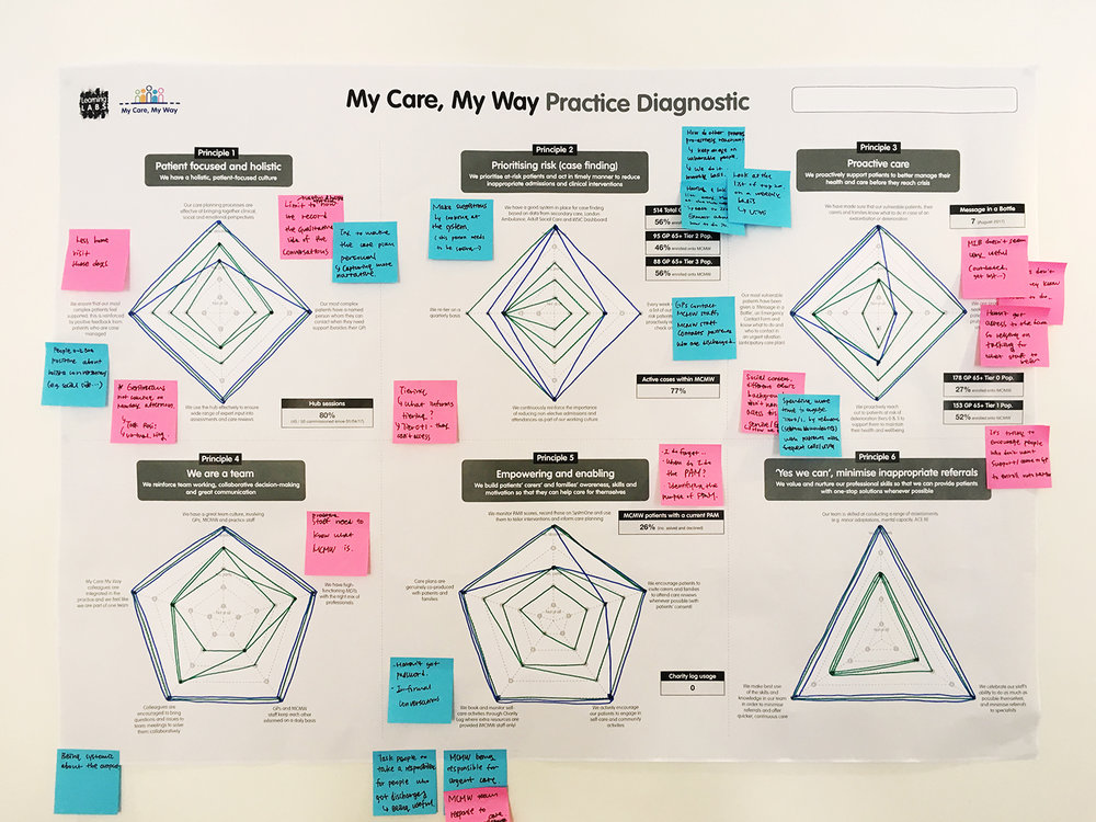 How we used the diagnostic tool in our learning lab sessions