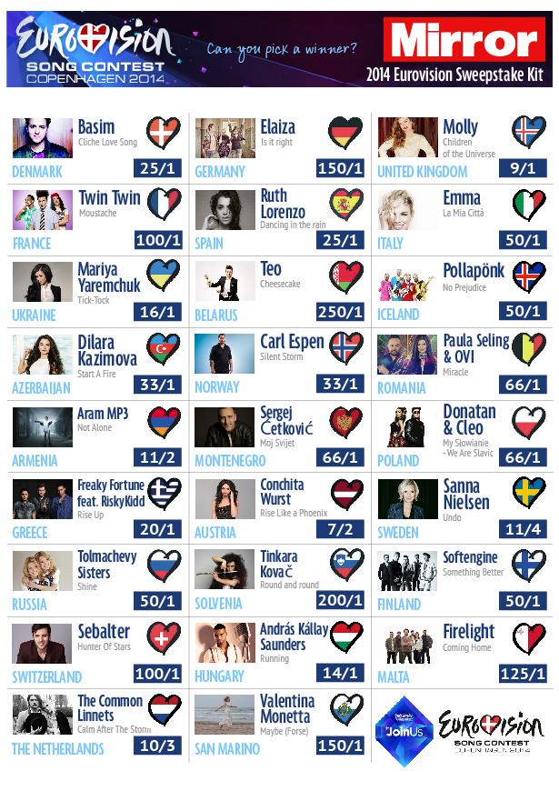 eurovisionsweepstake