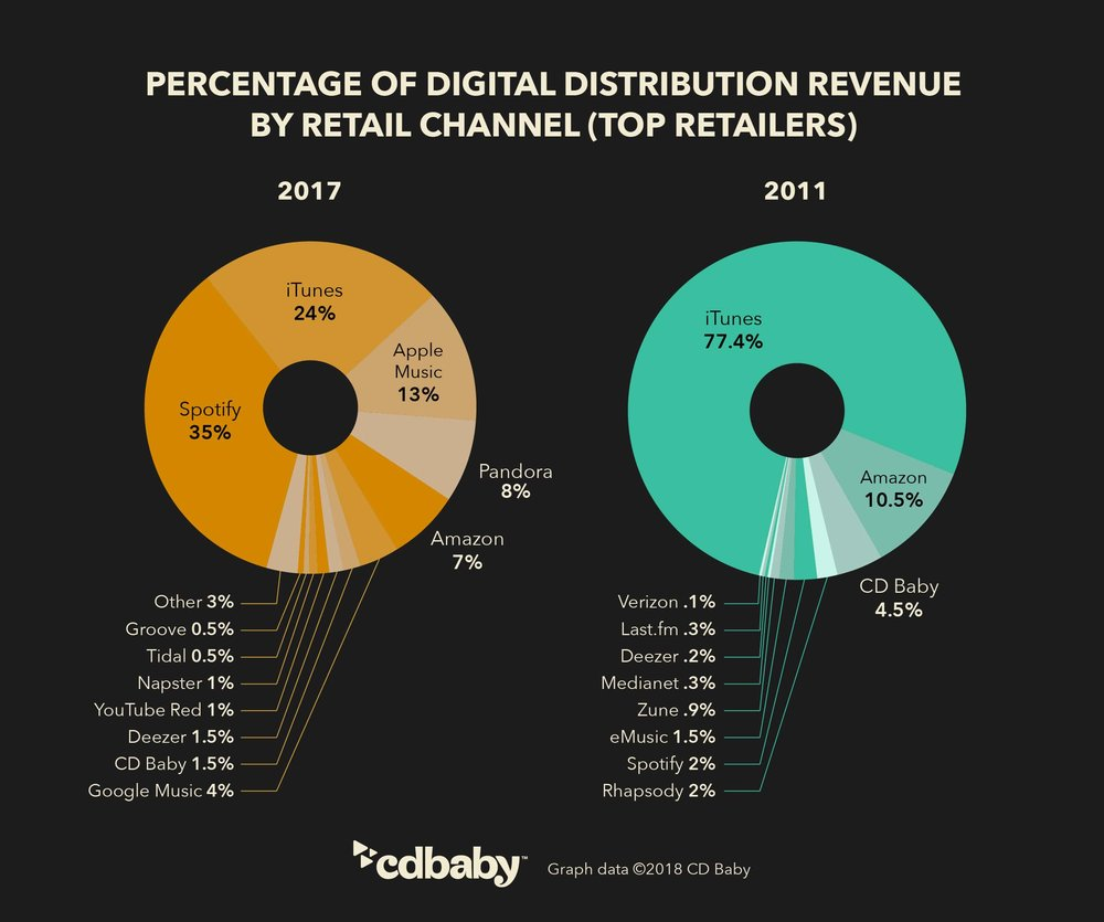 cdbb-infographic-revenue-breakout-digital-distribution-2011to2017.jpg