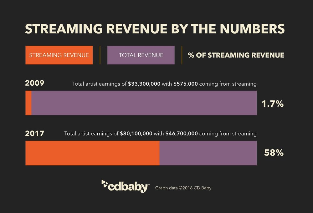 cdbb-infographic-streaming-revenue-by-the-numbers-2009to2017.jpg