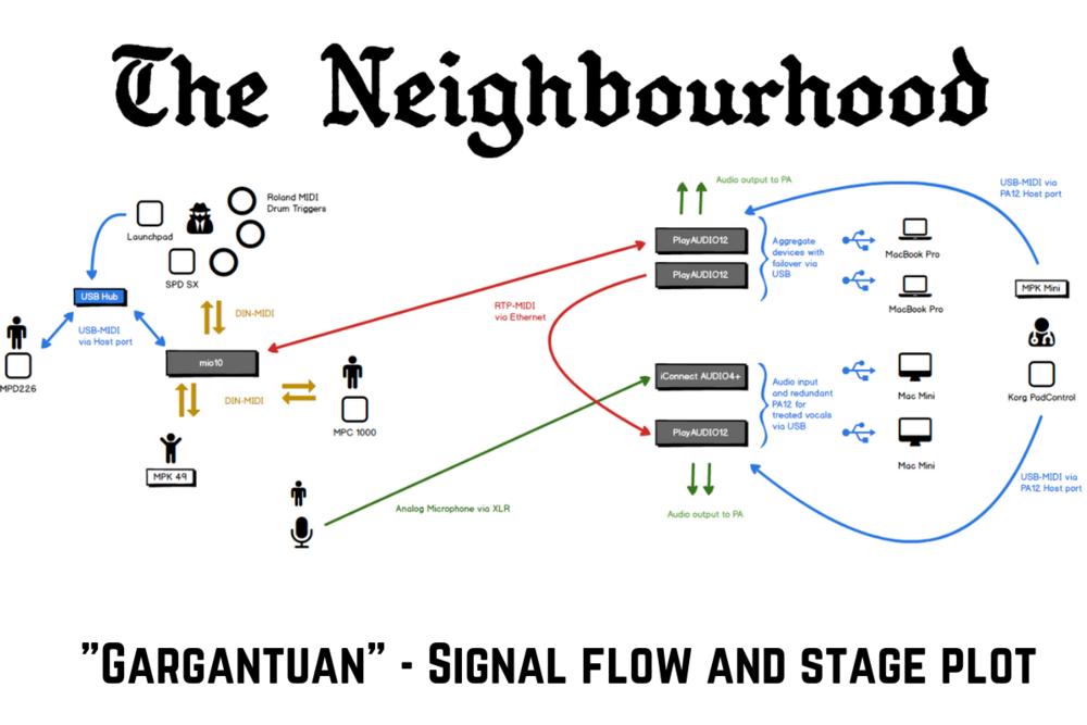 Gargantuan Signal Flow.png