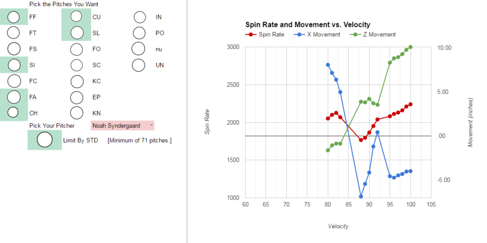 Pitcher Spin Rate and Movement Tool