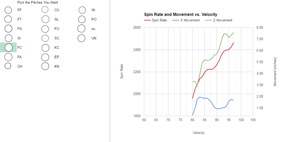 Spin Rate And Movement Tool