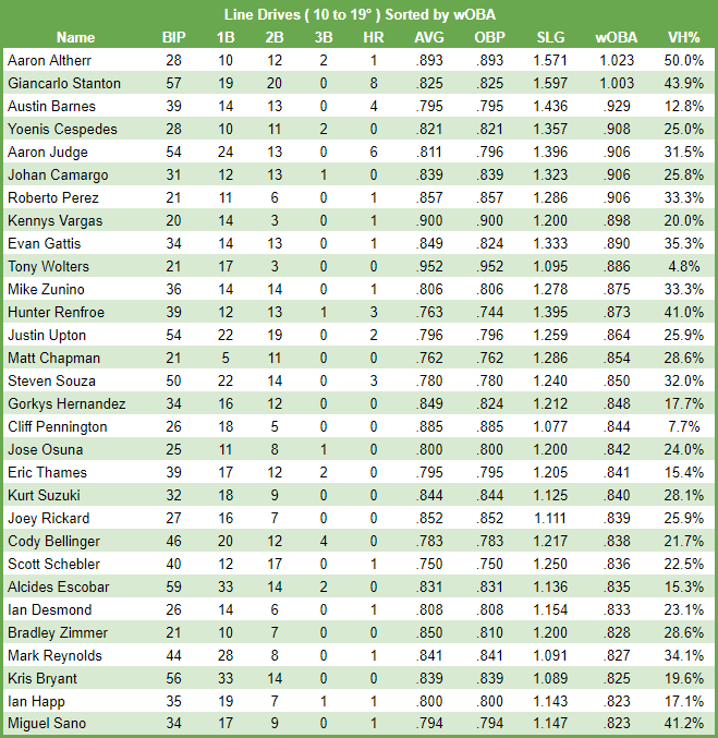 Line Drives Sorted by wOBA: - Elite power hitters can have production in one of three areas: Line Drives, High Drives, and Fly Balls. Generally speaking, the guys with the highest exit velocity live in the Line Drives range, and that is why you see Judge and Stanton on this list. I find the other names on this list a bit confusing. You have a few upcoming power hitters like Bellinger and Bryant. Then you have relatively weak hitters like Mike Zunino and Alcides Escobar. It is a weird list.