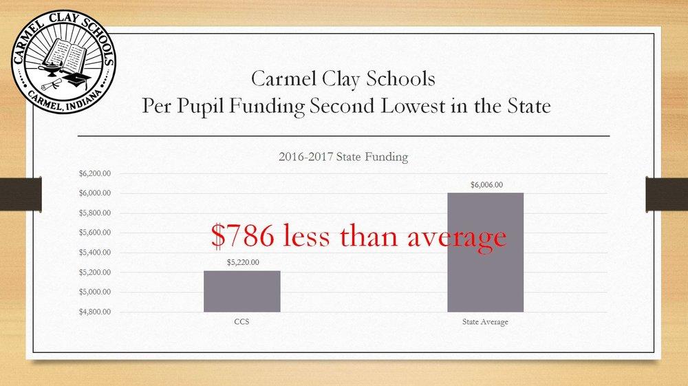 Photo Credit:Carmel Clay Schools