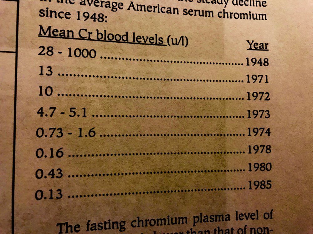 chromiumplasmalevels