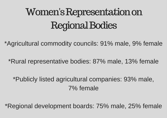 Department of Transport and Regional Services, A Snapshot of Women's Representation on Selected Regional Bodies, 2005.