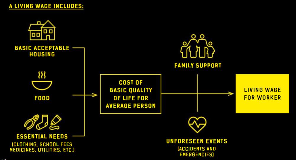 Living Wage - Fashion Revolution Fanzine