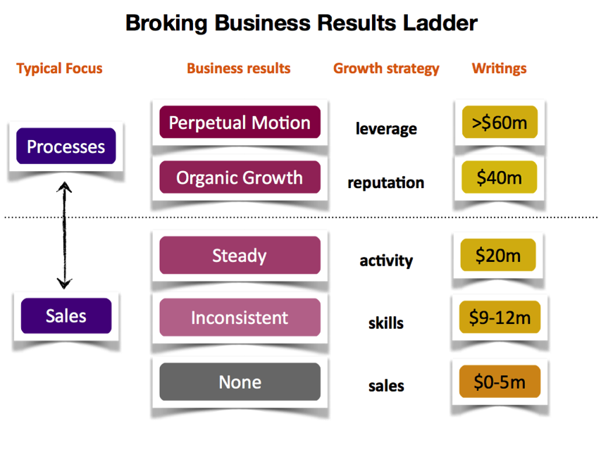 Broker Business results ladder