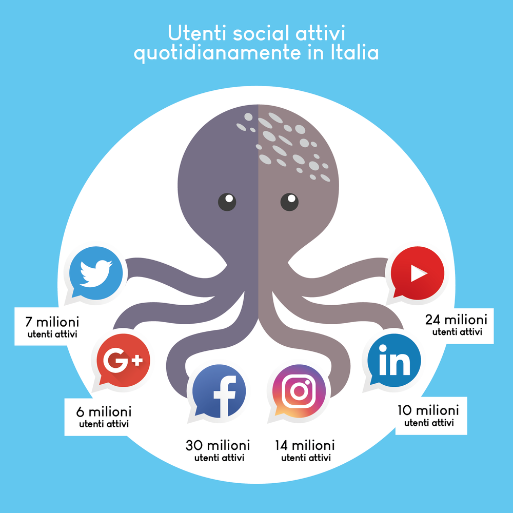 3 MILIARDI DI PERSONE SONO UTENTI ATTIVI SUI SOCIAL NETWORK -