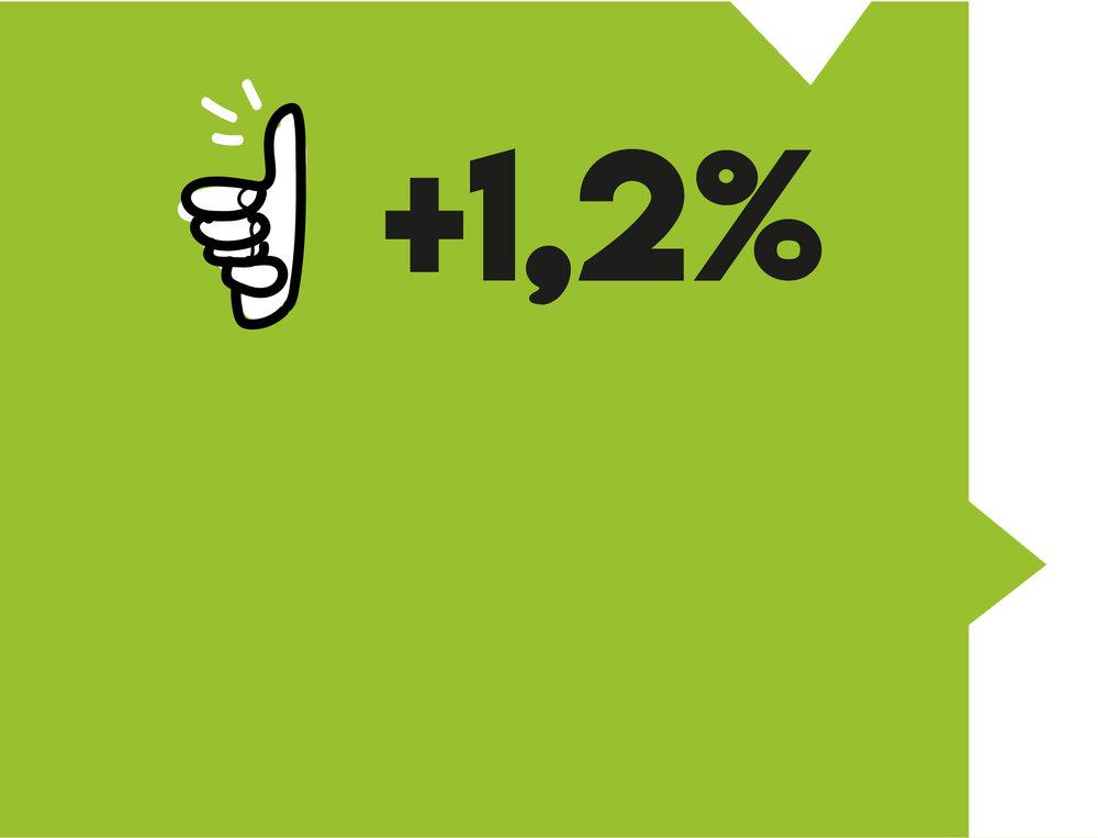 Di incremento del Fatturato da parte delle Aziende presenti in modo efficace sul Web -