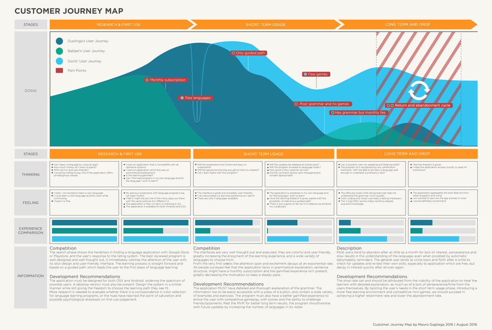 Customer Journey Map and Comperative Visual Analysis