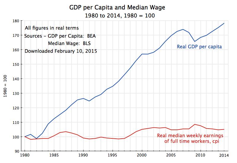 real-gdp-per-capita-median-weekly-earnings-1980-2013-1.png